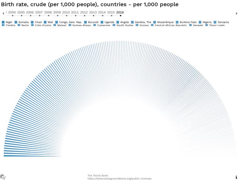 Birth rate, crude (per 1,000 people), countries - per 1,000 people