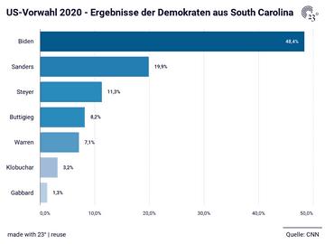 US-Vorwahl 2020 - Ergebnisse der Demokraten aus South Carolina