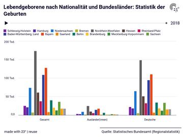Lebendgeborene nach Nationalität und Bundesländer: Statistik der Geburten