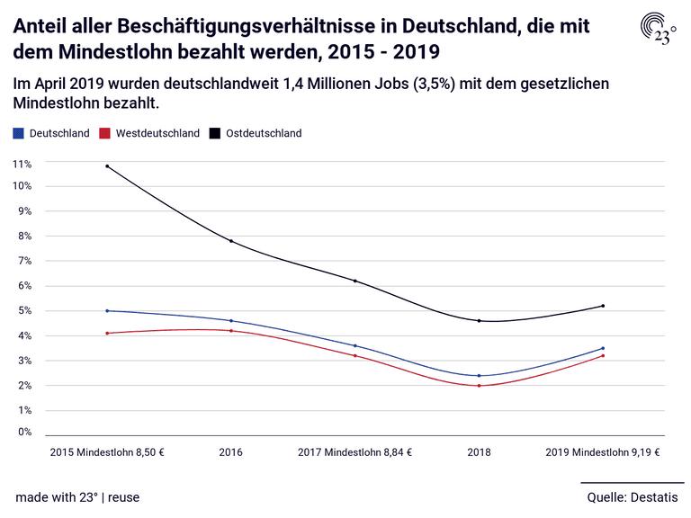 Anteil aller Beschäftigungsverhältnisse in Deutschland, die mit dem Mindestlohn bezahlt werden, 2015 - 2019