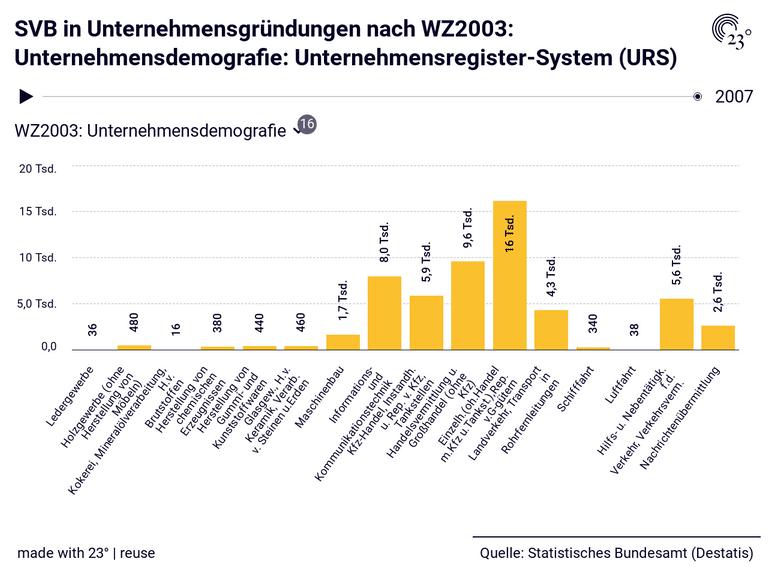 SVB in Unternehmensgründungen nach WZ2003: Unternehmensdemografie: Unternehmensregister-System (URS)