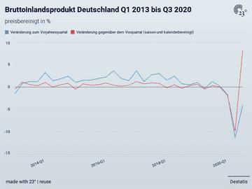 Bruttoinlandsprodukt Deutschland Q1 2013 bis Q3 2020