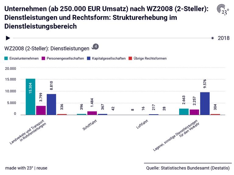 Unternehmen (ab 250.000 EUR Umsatz) nach WZ2008 (2-Steller): Dienstleistungen und Rechtsform: Strukturerhebung im Dienstleistungsbereich