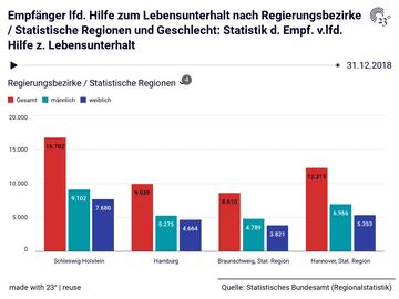 Empfänger lfd. Hilfe zum Lebensunterhalt nach Regierungsbezirke / Statistische Regionen und Geschlecht: Statistik d. Empf. v.lfd. Hilfe z. Lebensunterhalt