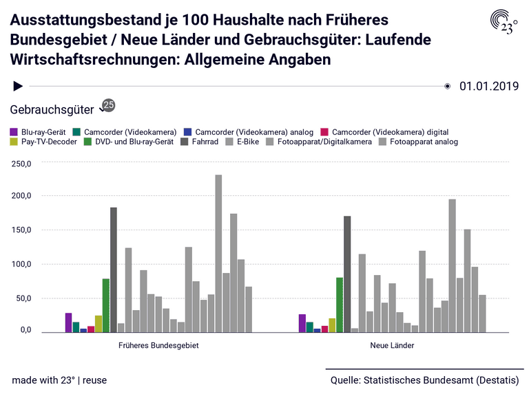 Ausstattungsbestand je 100 Haushalte nach Früheres Bundesgebiet / Neue Länder und Gebrauchsgüter: Laufende Wirtschaftsrechnungen: Allgemeine Angaben