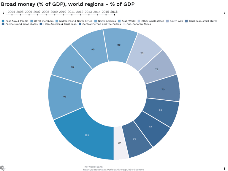 Broad money (% of GDP), world regions - % of GDP