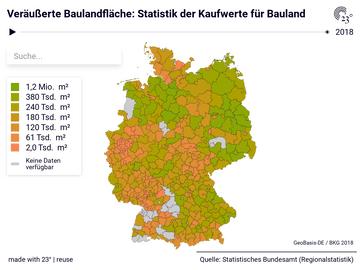 Veräußerte Baulandfläche: Statistik der Kaufwerte für Bauland