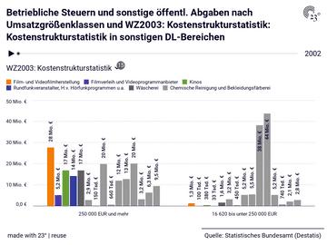 Betriebliche Steuern und sonstige öffentl. Abgaben nach Umsatzgrößenklassen und WZ2003: Kostenstrukturstatistik: Kostenstrukturstatistik in sonstigen DL-Bereichen