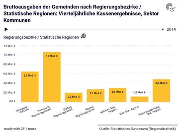 Bruttoausgaben der Gemeinden nach Regierungsbezirke / Statistische Regionen: Vierteljährliche Kassenergebnisse, Sektor Kommunen