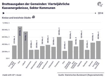 Bruttoausgaben der Gemeinden: Vierteljährliche Kassenergebnisse, Sektor Kommunen