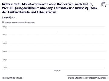Index d.tarifl. Monatsverdienste ohne Sonderzahl. nach Datum, WZ2008 (ausgewählte Positionen): Tarifindex und Index: Vj. Index der Tarifverdienste und Arbeitszeiten