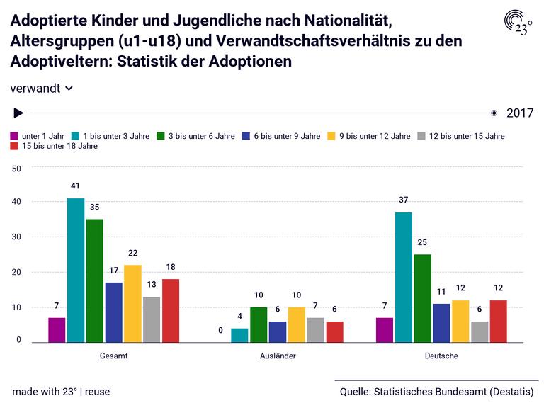 Adoptierte Kinder und Jugendliche nach Nationalität, Altersgruppen (u1-u18) und Verwandtschaftsverhältnis zu den Adoptiveltern: Statistik der Adoptionen