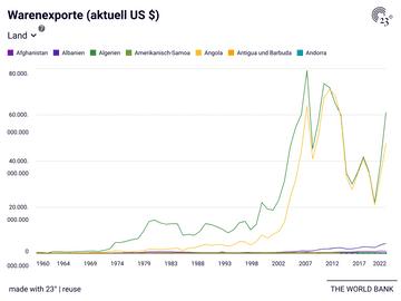 Warenexporte (aktuell US $)