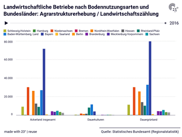 Landwirtschaftliche Betriebe nach Bodennutzungsarten und Bundesländer: Agrarstrukturerhebung / Landwirtschaftszählung