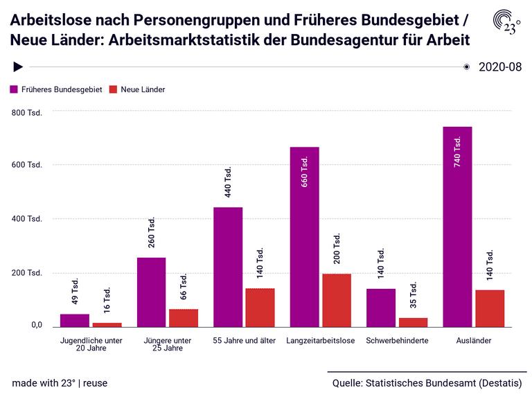 Arbeitslose nach Personengruppen und Früheres Bundesgebiet / Neue Länder: Arbeitsmarktstatistik der Bundesagentur für Arbeit