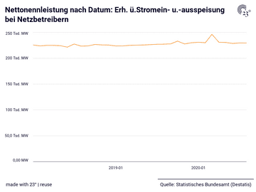 Nettonennleistung nach Datum: Erh. ü.Stromein- u.-ausspeisung bei Netzbetreibern