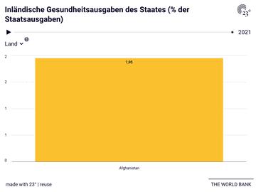 Inländische Gesundheitsausgaben des Staates (% der Staatsausgaben)