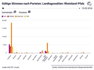Gültige Stimmen nach Parteien: Landtagswahlen: Rheinland-Pfalz