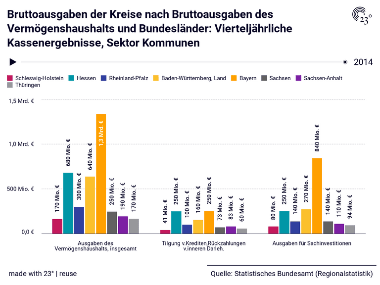 Bruttoausgaben der Kreise nach Bruttoausgaben des Vermögenshaushalts und Bundesländer: Vierteljährliche Kassenergebnisse, Sektor Kommunen