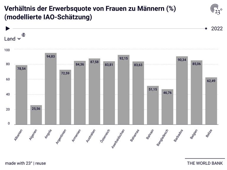 Verhältnis der Erwerbsquote von Frauen zu Männern (%) (modellierte IAO-Schätzung)