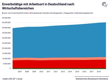 Erwerbstätige mit Arbeitsort in Deutschland nach Wirtschaftsbereichen