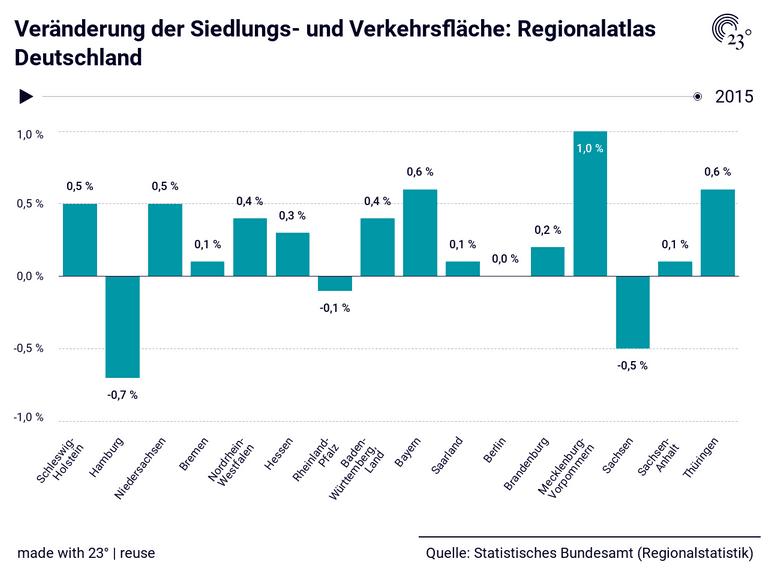 Veränderung der Siedlungs- und Verkehrsfläche: Regionalatlas Deutschland