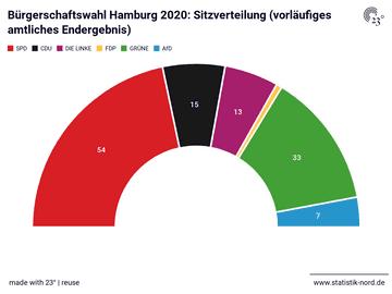 Bürgerschaftswahl Hamburg 2020: Sitzverteilung (vorläufiges amtliches Endergebnis)
