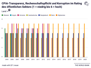 CPIA-Transparenz, Rechenschaftspflicht und Korruption im Rating des öffentlichen Sektors (1 = niedrig bis 6 = hoch)