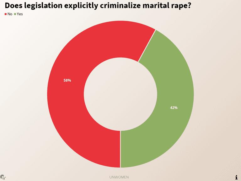 Does legislation explicitly criminalize marital rape?