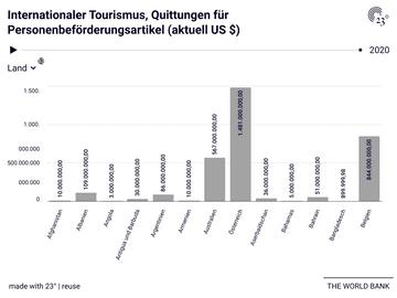 Internationaler Tourismus, Quittungen für Personenbeförderungsartikel (aktuell US $)