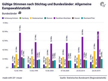 Allgemeine Europawahlstatistik: Bundesländer, Stichtag, Wahlberechtigte, Wahlbeteiligung, Gültige Stimmen