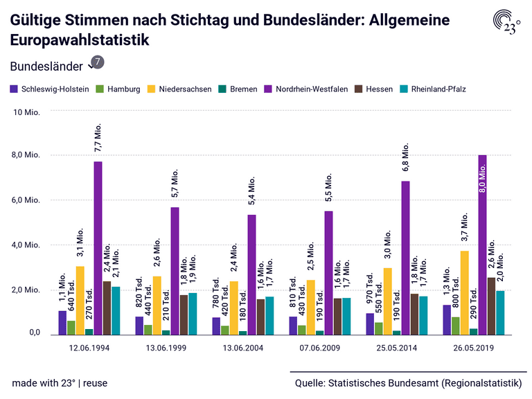 Gültige Stimmen nach Stichtag und Bundesländer: Allgemeine Europawahlstatistik
