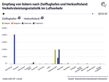 Empfang von Gütern nach Zielflughafen und Herkunftsland: Verkehrsleistungsstatistik im Luftverkehr