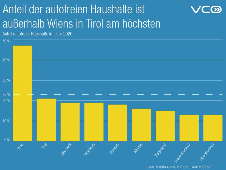 Anteil der autofreien Haushalte ist  außerhalb Wiens in Tirol am höchsten