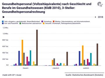 Gesundheitspersonal (Vollzeitäquivalente) nach Geschlecht und Berufe im Gesundheitswesen (KldB 2010), 3-Steller: Gesundheitspersonalrechnung