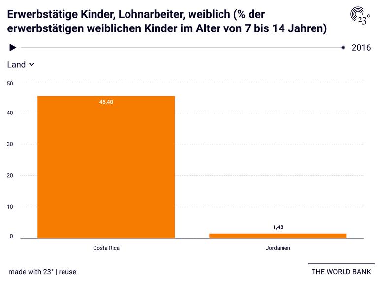 Erwerbstätige Kinder, Lohnarbeiter, weiblich (% der erwerbstätigen weiblichen Kinder im Alter von 7 bis 14 Jahren)