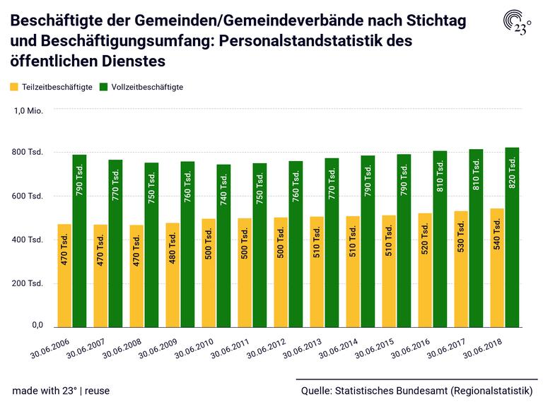 Beschäftigte der Gemeinden/Gemeindeverbände nach Stichtag und Beschäftigungsumfang: Personalstandstatistik des öffentlichen Dienstes