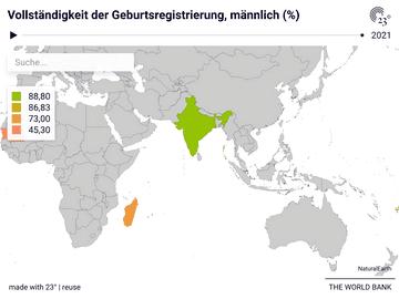 Vollständigkeit der Geburtsregistrierung, männlich (%)