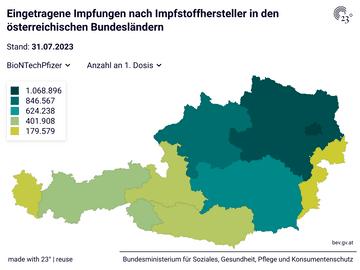 Eingetragene Impfungen nach Impfstoffhersteller in den österreichischen Bundesländern