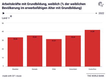 Arbeitskräfte mit Grundbildung, weiblich (% der weiblichen Bevölkerung im erwerbsfähigen Alter mit Grundbildung)