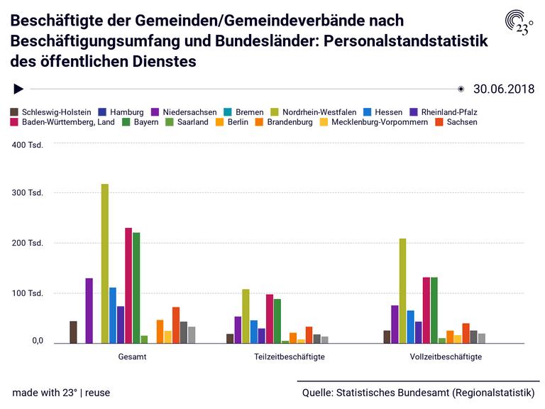 Beschäftigte der Gemeinden/Gemeindeverbände nach Beschäftigungsumfang und Bundesländer: Personalstandstatistik des öffentlichen Dienstes