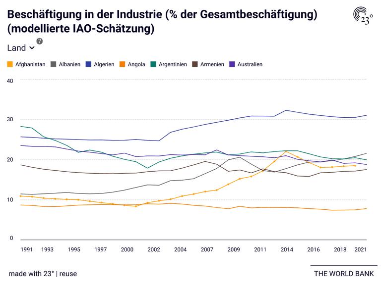 Beschäftigung in der Industrie (% der Gesamtbeschäftigung) (modellierte IAO-Schätzung)