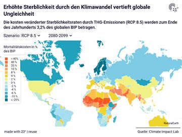 Erhöhte Sterblichkeit durch den Klimawandel vertieft globale Ungleichheit