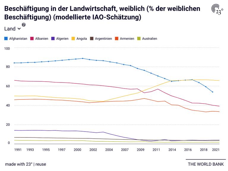 Beschäftigung in der Landwirtschaft, weiblich (% der weiblichen Beschäftigung) (modellierte IAO-Schätzung)