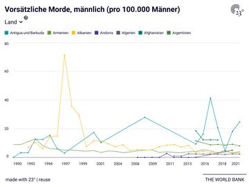 Vorsätzliche Morde, männlich (pro 100.000 Männer)