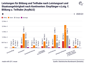 Leistungen für Bildung und Teilhabe nach Leistungsart und Staatsangehörigkeit nach Kontinenten: Empfänger v.Lstg. f. Bildung u. Teilhabe (AsylbLG)