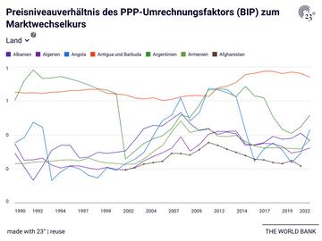 Preisniveauverhältnis des PPP-Umrechnungsfaktors (BIP) zum Marktwechselkurs