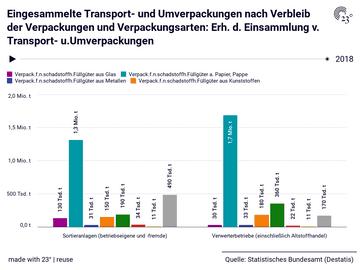 Eingesammelte Transport- und Umverpackungen nach Verbleib der Verpackungen und Verpackungsarten: Erh. d. Einsammlung v. Transport- u.Umverpackungen