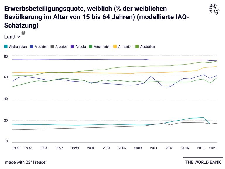 Erwerbsbeteiligungsquote, weiblich (% der weiblichen Bevölkerung im Alter von 15 bis 64 Jahren) (modellierte IAO-Schätzung)
