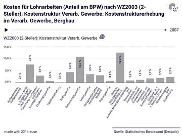 Kosten für Lohnarbeiten (Anteil am BPW) nach WZ2003 (2-Steller): Kostenstruktur Verarb. Gewerbe: Kostenstrukturerhebung im Verarb. Gewerbe, Bergbau